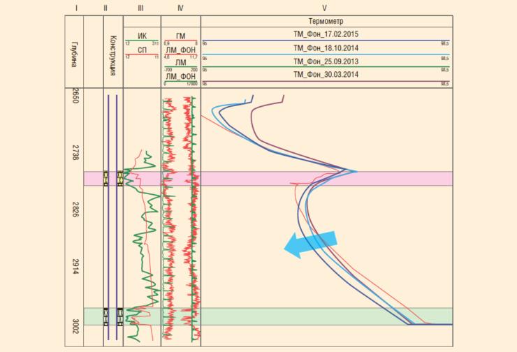 Рис. 12. Динамический анализ результатов термометрии (сводная диаграмма)