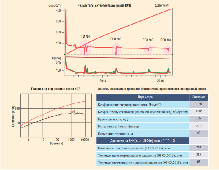 Рис. 13. Результаты ГДИС, определение совместных параметров