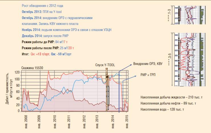 Рис. 16. Результаты проведения РИР после внедрения Y-TOOL, ОРД и пакера-отсекателя
