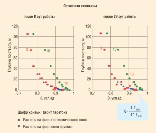 Рис. 18. Оценка дебита перетока по относительному разностному параметру для различных условий термических исследований