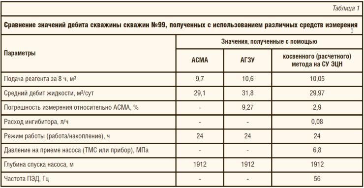 Таблица 1. Сравнение значений дебита скважины скважин №99, полученных с использованием различных средств измерения