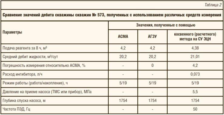 Таблица 2. Сравнение значений дебита скважины скважин № 573, полученных с использованием различных средств измерения