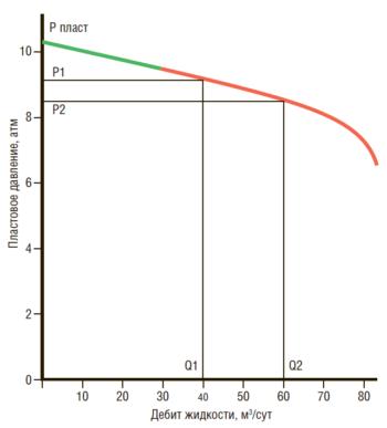 Рис. 3. Кривая притока, получаемая при работающей УЭЦН