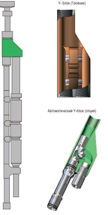 Рис. 3. Y-блок и автоматический Y-блок