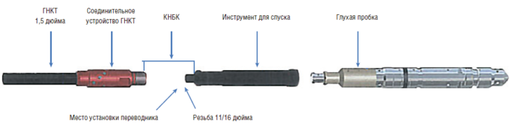 Рис. 16. Компоновка установочного инструмента при использовании койлтюбинга