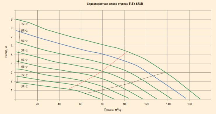 Рис. 18. Проведение исследований с использованием Y-Tool (УЭЦН серии 338 Flex6)