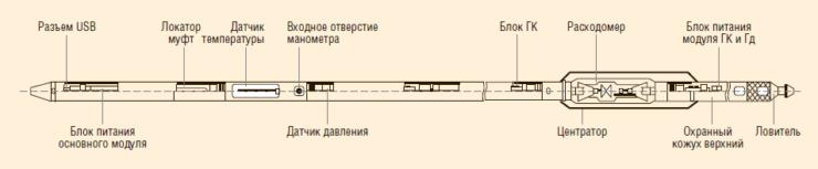 Рис. 20. Прибор СОВА-С6 АК5-30-80