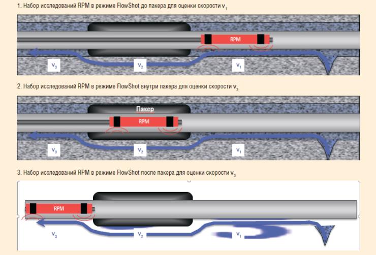 Рис. 29. Пример работы прибора RPM в режиме FlowShot