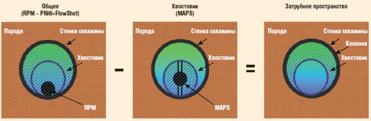 Рис. 30. Измерение объемного количества и потоков флюида в затрубном пространстве