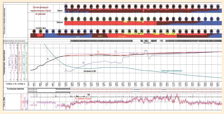 Рис. 33. Интерпретация данных исследований с использованием прибора АГАТ-42-КГ-6В