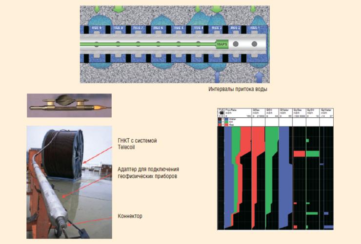 Рис. 37. Пример комплекса исследований горизонтальных скважин с МГРП