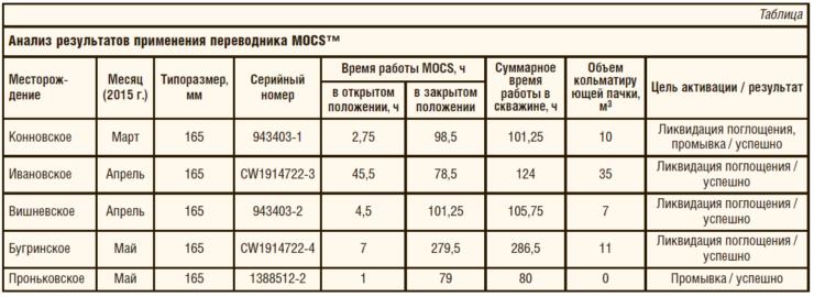 Таблица 1. Анализ результатов применения переводника MOCS™