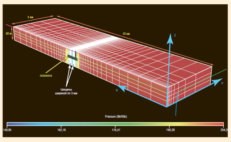 Рис. 2. Численная модель поля давления в горизонтальной скважине, дренирующей пласт с системой магистральных трещин