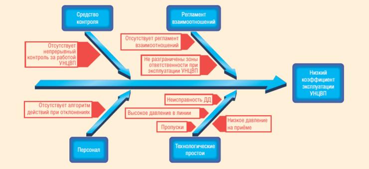 Рис. 4. Анализ основных факторов, влияющих на работу УНЦВП (диаграмма Исикавы)