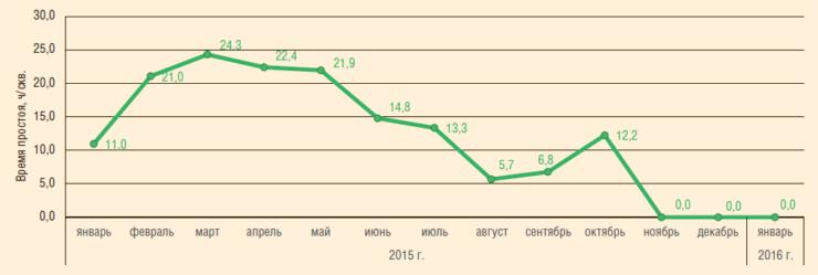 Рис. 6. Удельное время простоя УНЦВП по причине отказа датчиков давления, 2015-2016 гг.