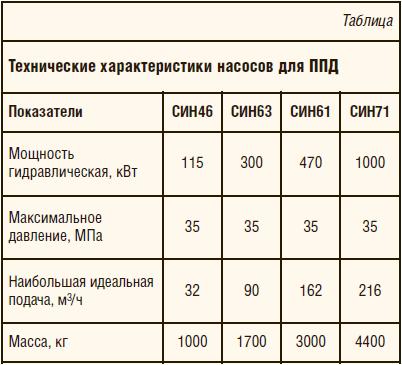 Таблица 1. Технические характеристики насосов для ППД
