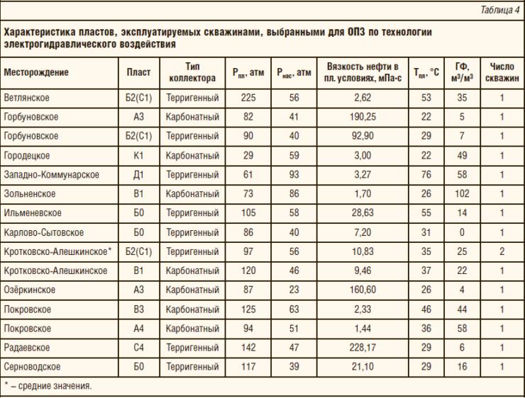 Таблица 4. Характеристика пластов, эксплуатируемых скважинами, выбранными для ОПЗ по технологии электрогидравлического воздействия
