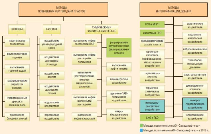Рис. 1. Классификация существующих методов повышения нефтеотдачи пластов и интенсификации добычи