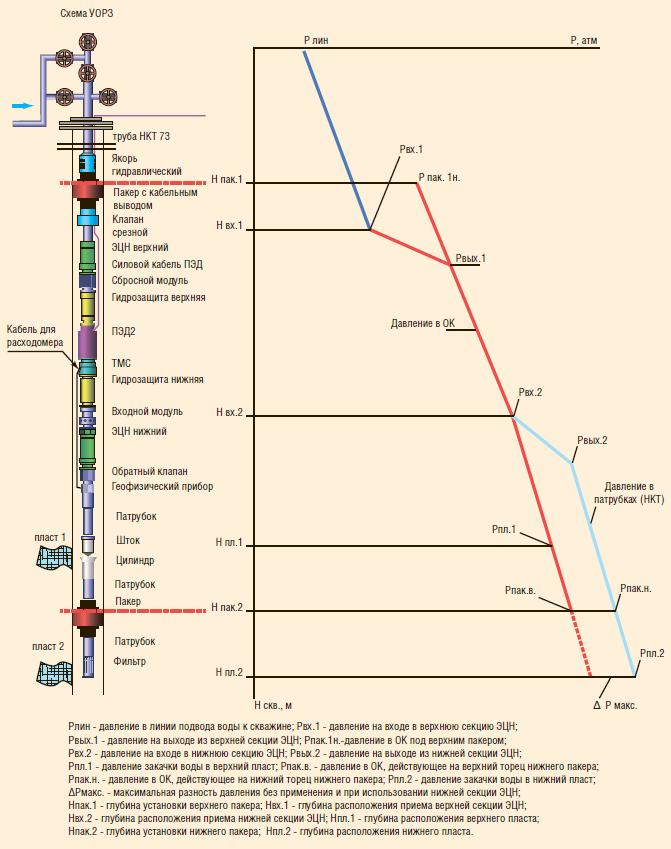 Рис. 1. Схема 2-УЭЦН для ОРЗ и распределение давлений по глубине нагнетательной скважины