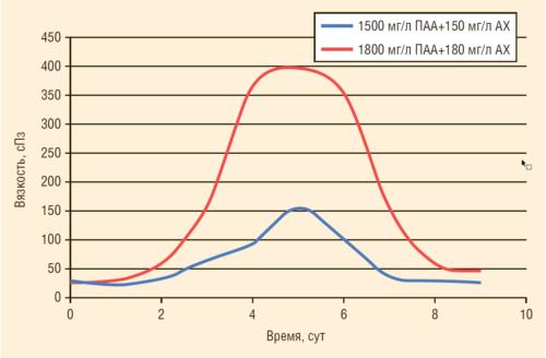 Рис. 3. Зависимость вязкости сшитого ПАА от времени воздействия