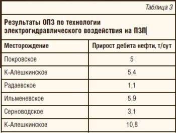 Таблица 3. Результаты ОПЗ по технологии электрогидравлического воздействия на ПЗП