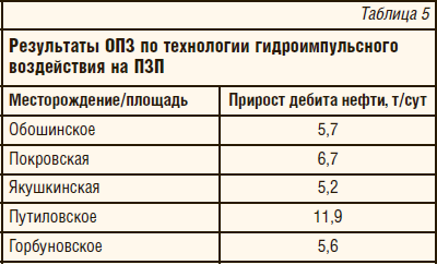 Таблица 5. Результаты ОПЗ по технологии гидроимпульсного воздействия на ПЗП