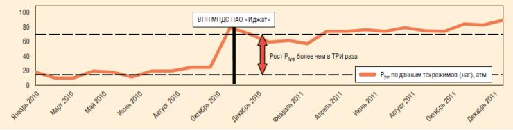 Рис. 2. Рост устьевых давлений после обработки ПДС
