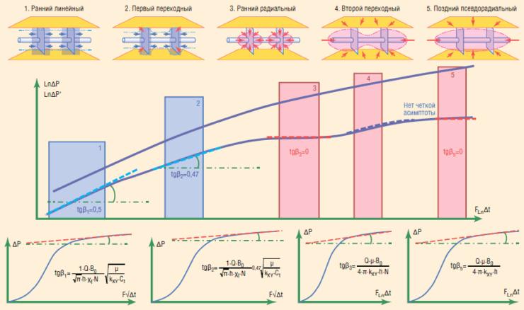 Рис. 3. Log-Log диагностика характерных режимов фильтрации для горизонтальных скважин с МГРП