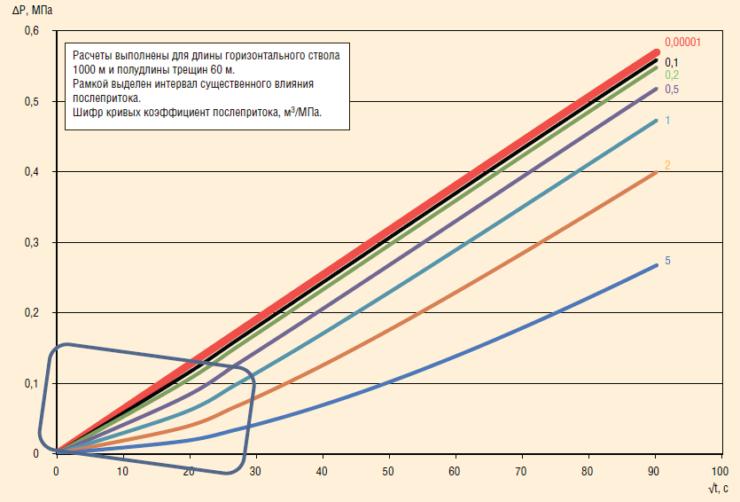 Рис. 6. Влияние послепритока на результаты ГДИС (интервале раннего линейного и первого переходного режимов течения)