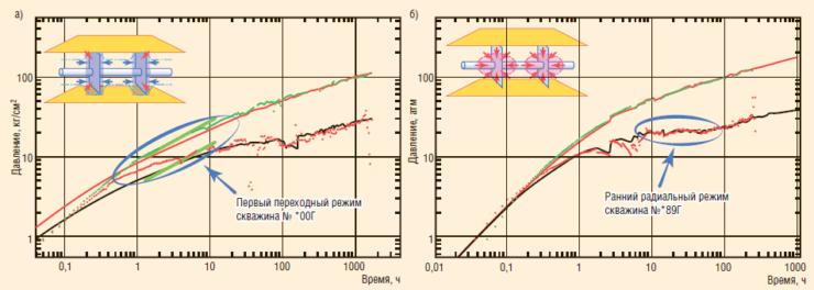 Рис. 7. Режимы течения в Log-Log масштабе: а – первый переходный, б – ранний радиальный