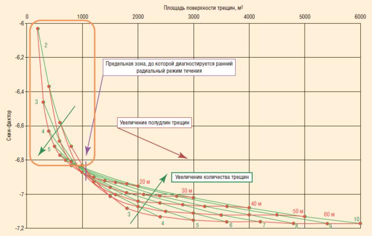 Рис. 8. Зависимость интегрального скин-фактора от геометрических размеров и количества трещин при длине горизонтального ствола 1000 м