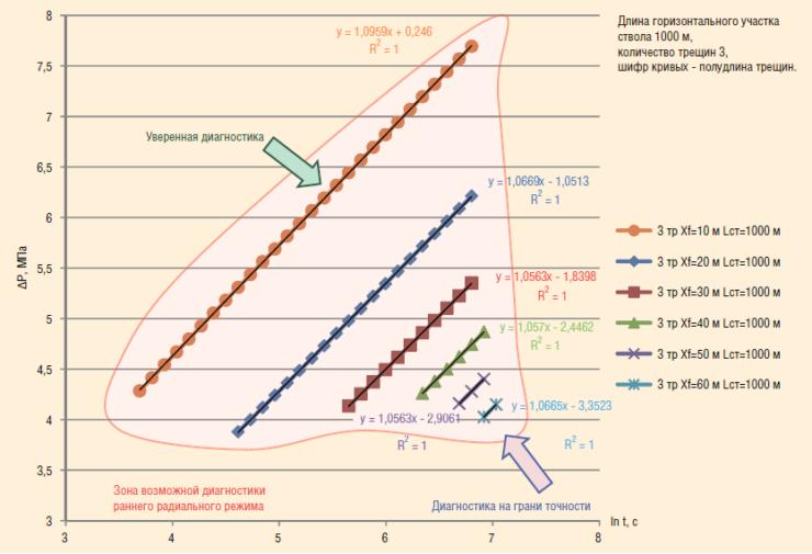 Рис. 9. Результативность ГДИС при диагностике раннего радиального режима течения