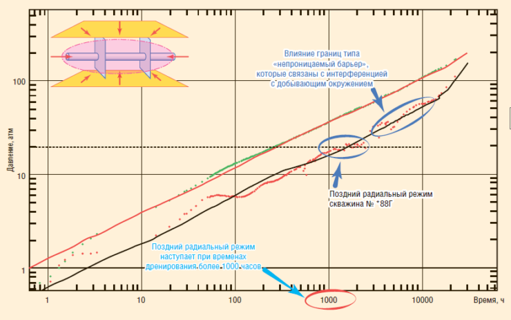 Рис. 10. Влияние границ дренирования на поздний радиальный режим течения в Log-Log масштабе