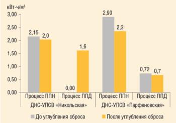 Рис. 7. Анализ изменения УРЭ по процессам ППД и ППН