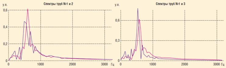 Рис. 15. Анализ влияния дефектов по спектрам сигналов прохождения волнового фронта по телу труб №1 и 2, №1 и 3