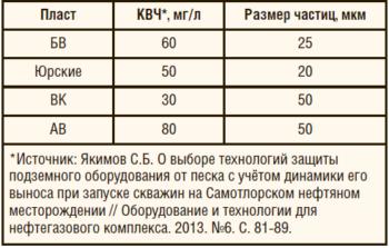 Таблица 2. Анализ выноса механических примесей из пластов в Западной Сибири