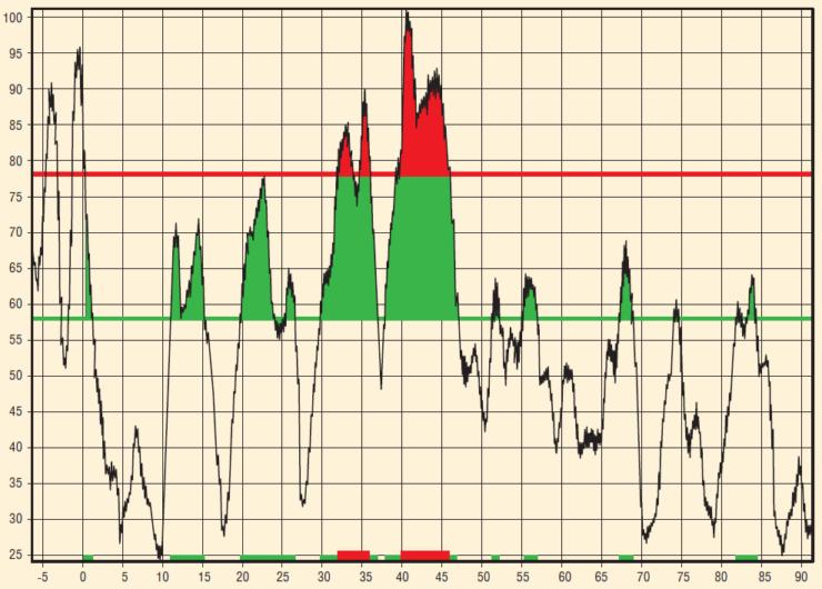Рис. 1. Диагностика выкидного трубопровода. Красным цветом выделены четыре акустические аномалии