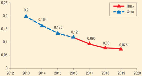 Рис. 10. Динамика и прогноз удельной аварийности трубопроводов ПАО «Газпром нефть», 2012-2020 гг. (шт./км/год)