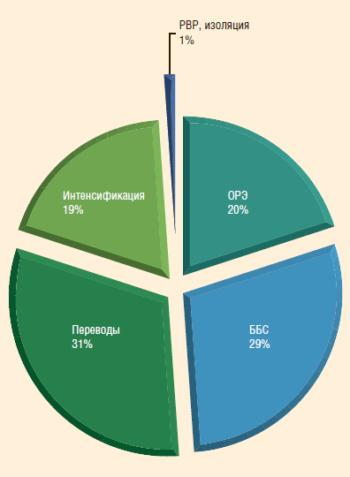 Рис. 5. Добыча нефти за счет выполнения ГТМ за 11 мес. 2015 г.