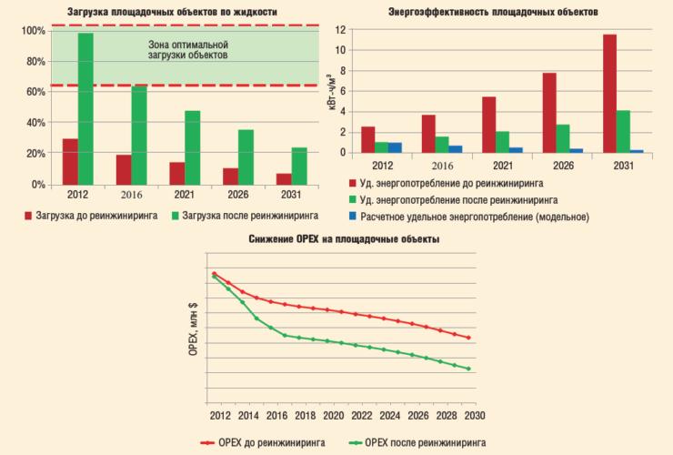 Рис. 7. Эффективность в программах реинжиниринга 2011-2014 гг.