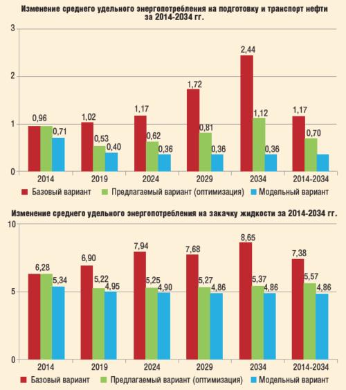 Рис. 9. Энергоэффективность вариантов оптимизации инфраструктуры ООО «РН-Пурнефтегаз»