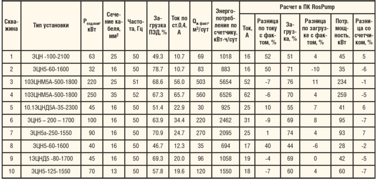 Таблица 1. Фактические и расчетные данные энергетических параметров