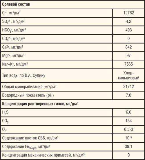 Таблица 4. Физико-химические свойства пластовой воды
