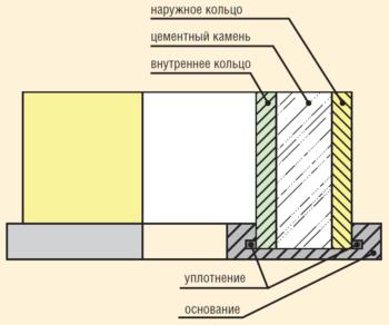 Рис. 9. Форма для определения напряжения при сдвиге цементного кольца