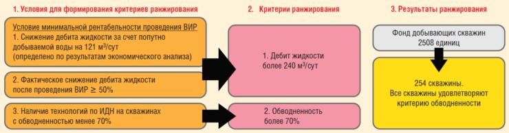 Рис. 4. Формирование критериев ранжирования при подборе скважин-кандидатов для ВИР на примере ТПП «Покачевнефтегаз»
