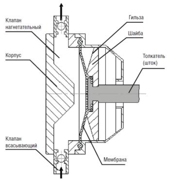 Рис. 1. Головка мембранная агрегата типа НДМ-1 (НДМУ-1) с механическим нагружением мембраны