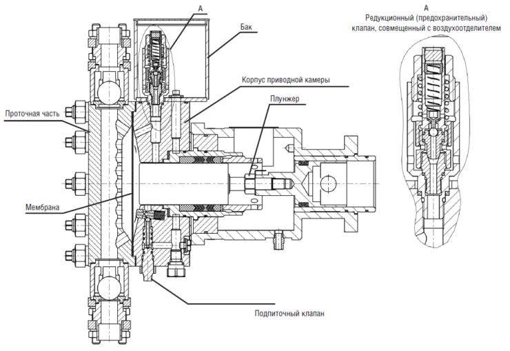Рис. 2. Головка мембранная агрегата типа НДМ-2 с гидравлическим нагружением мембраны