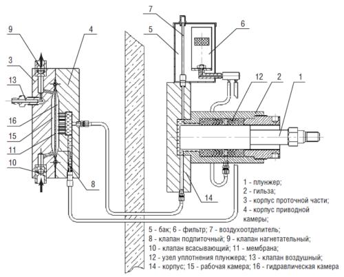 Рис. 4. Головка мембранная агрегата типа НДМ-3 (НДМУ-3) с вынесенной мембранной головкой, с гидравлическим нагружением мембраны