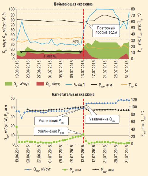 Рис. 5. График эксплуатации скважин после РИР