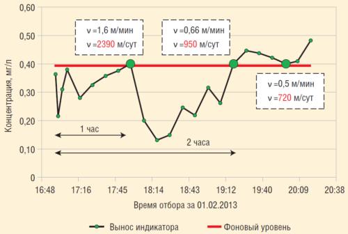Рис. 4. График изменения концентрации и скорости прихода индикатора в добывающей скважине